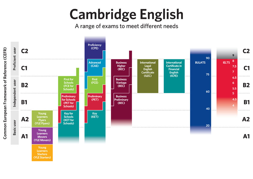 cefr-diagram-large